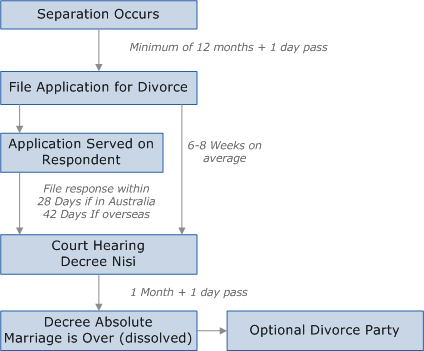 the process of filing for divorce